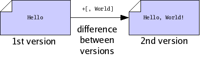 figures/difference-between-versions